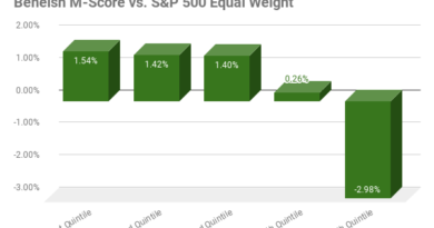 Chart of Average Excess Returns for M-Score