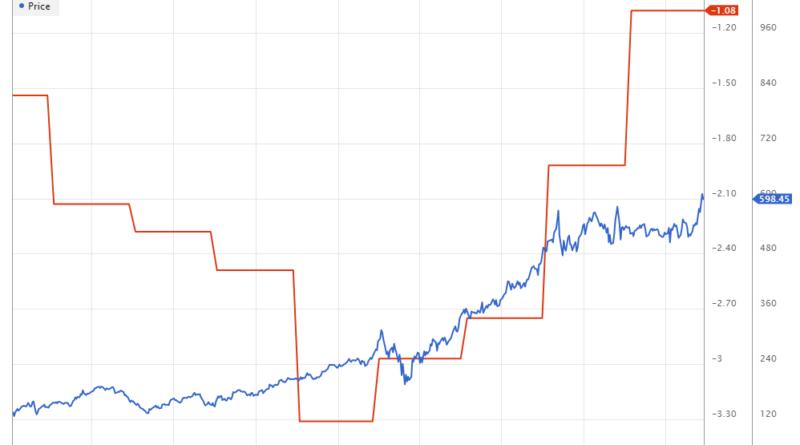 NVIDIA Beneish M-Score Chart