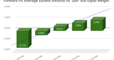 Forward PE Average Excess Returns chart