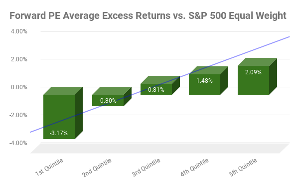 Forward PE Average Excess Returns chart