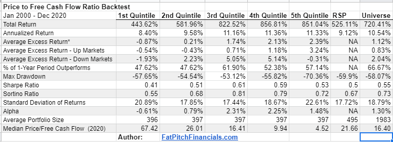 Price to Free Cash Flow Ratio Backtest Results table