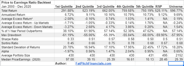 Backtest Results for PE Ratio