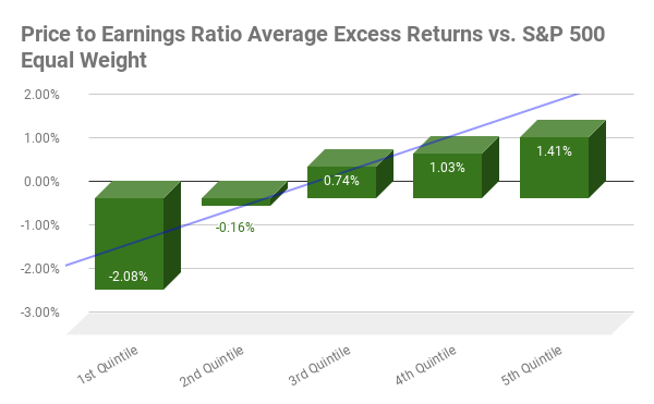 Price-to-Earnings Ratio Average Excess Return by Quintile chart