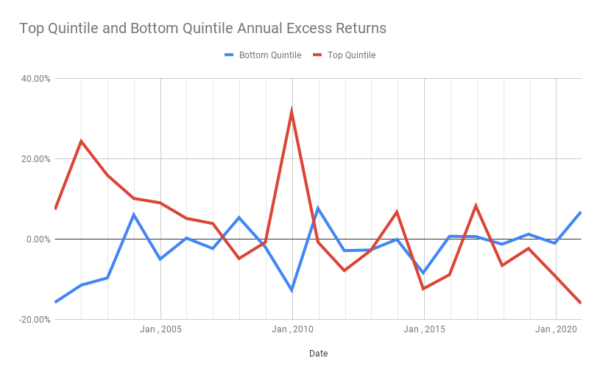 PE Ratio Top and Bottom Quintile Annual Excess Returns Chart