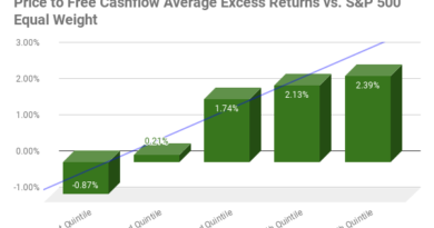 Price-to-Free-Cash-Flow Ratio Average Excess Return by Quintile chart