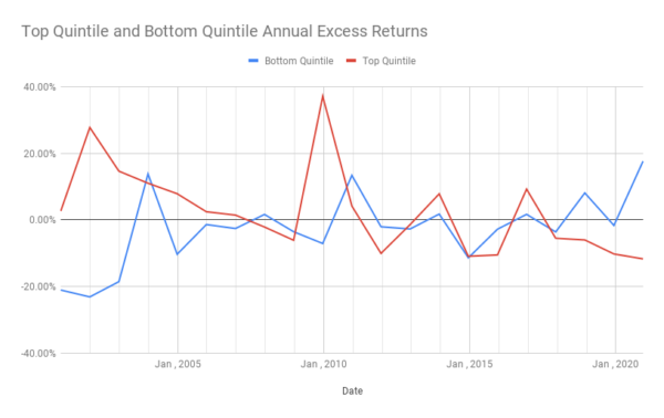 Top Quintile and Bottom Quintile Annual Excess Returns Forward PE Chart