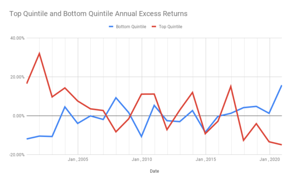 P/FCF Ratio Top and Bottom Quintile Annual Excess Returns chart